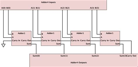 test bench for full adder altera 4 bit adder in vhdl stack overflow