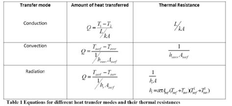 analyzing heat transfer through a roof engineer catalog march 2010