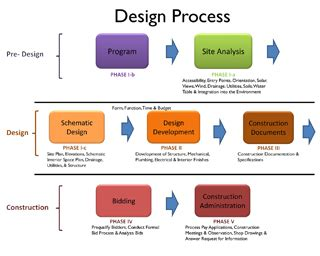 interior design process steps allred associates alden design process interior design process and interiors