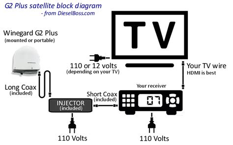 dish wiring diagram for rv dish just another wiring site