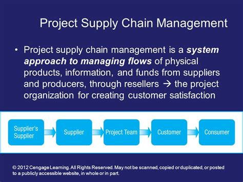 Free Mba Project On Supply Chain Management by Project Supply Chain Management Ppt