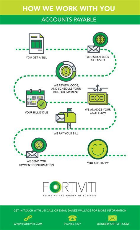 account payable flowchart account payable flowchart create a flowchart