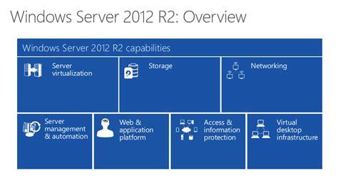 Cd Windows Server 2003 R2 Enterprise Package Windows Server 2003 32 Or 64 Bit Os