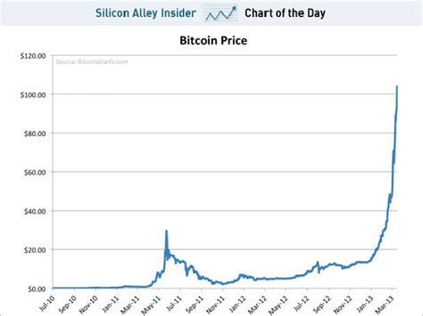 Bitcoin Stock Chart - raising my bitcoin price target to 400 business insider