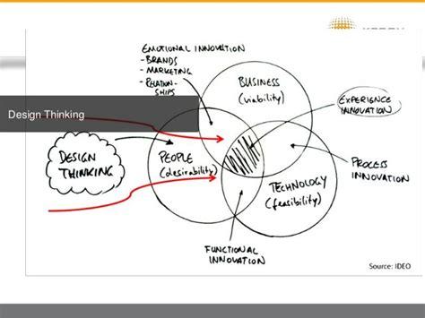 design thinking lean startup agile design thinking