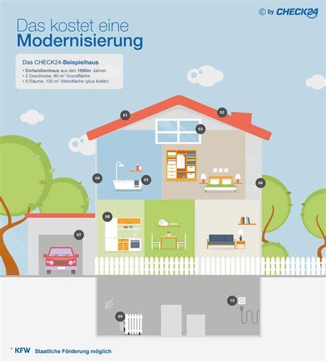 Modernisierung Eigenheim G 252 Nstig Finanzieren Check24