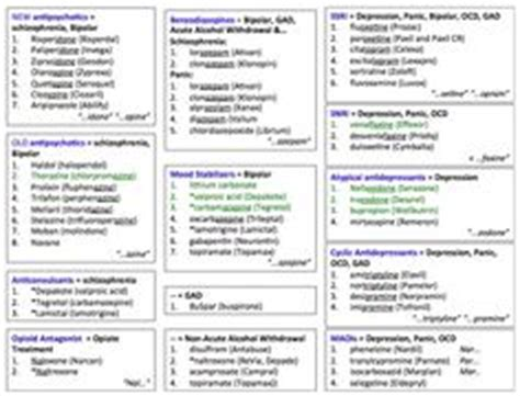 psych nursing group worksheet 1000 images about naplex on pinterest drugs pharmacology and heart failure
