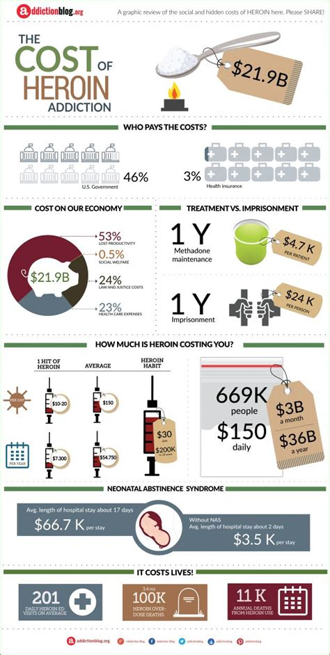 Operational Costs Of Heroin Detox Clinic by 93 Best Addiction Infographics Images On