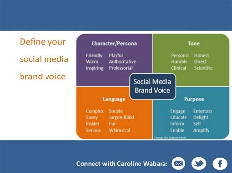 How To Use Social Media To Build Your Personal Brand In Nigeria Brand Voice Template