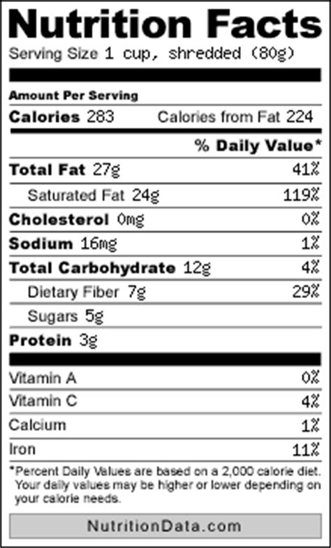 Everything You Need To Know About Coconut Nutrition Nutrition Report Template