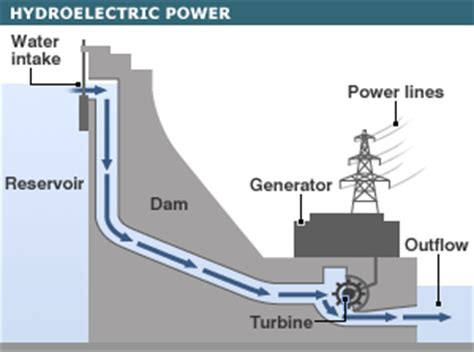 layout diagram of hydro power plant bbc news global energy guide