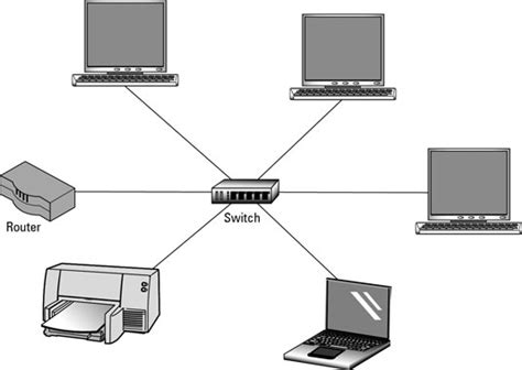home network design switch selecting a router or switch for a home network dummies