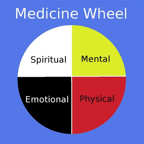 medicine wheel colors medicine wheel wenona gardner