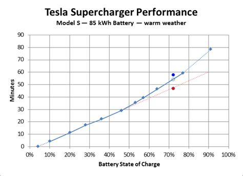 Tesla Car Charge Time The Tesla Elon Musk And New York Times Broder Feud