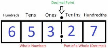 Reading decimals decimal place value