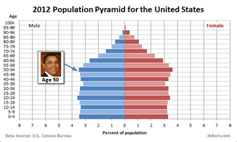 population of usa 2014 the demographic pyramid points toward revolution in syria