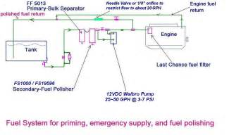 Fuel System Schematic Combo Fuel System Diagram Jpg 1528 215 902 Sailing