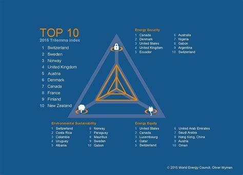 the energy 2015 energy trilemma index benchmarking the