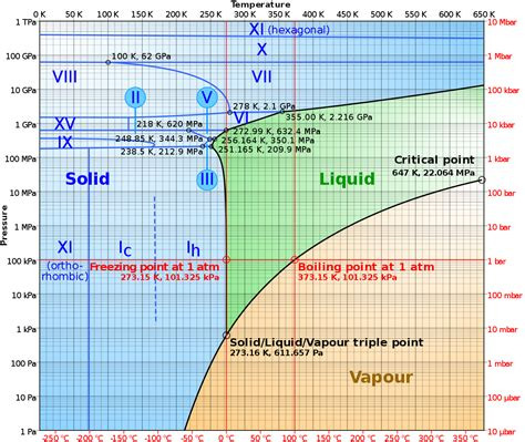 file phase diagram of water svg wikimedia commons