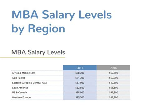 Mba Increase Your Salary by Hiring And Salary Trends For Mba In Malaysia Human