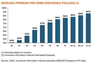 average cost of homeowners insurance the about