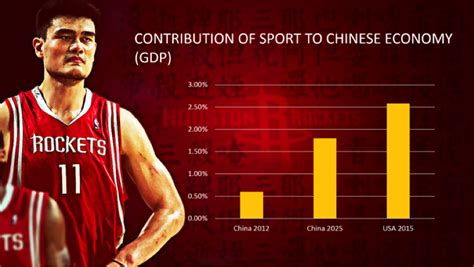 Football Industries Mba by The Rise Of Asia How Asia Will Impact The Global Sports