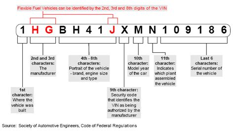 free vin decoder 17 digit vehicle identification number decoding