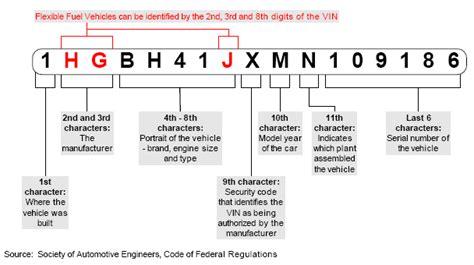 VIN Decode Explained   myAutoWorld.com