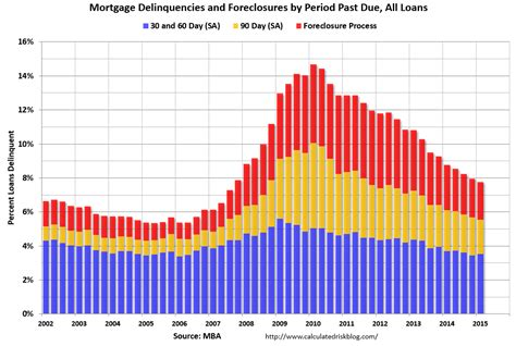 Mba Delinquency Rate by Finance And Economic Mba Mortgage Delinquency And