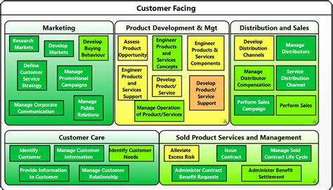 Information Assurance Architecture insurance business strategies