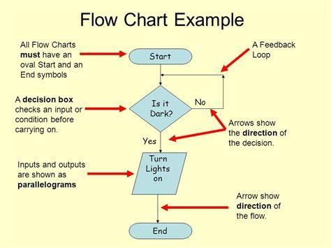 flowchart for ascending order subpart jjjj flowchart create a flowchart