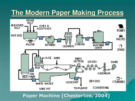 The Process Of Paper - ppt pulp and paper processes for sustainable production