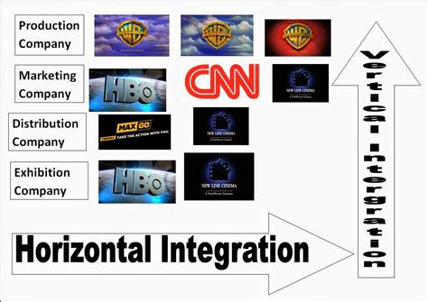 exle of vertical integration horizontal integration www imgkid the image kid