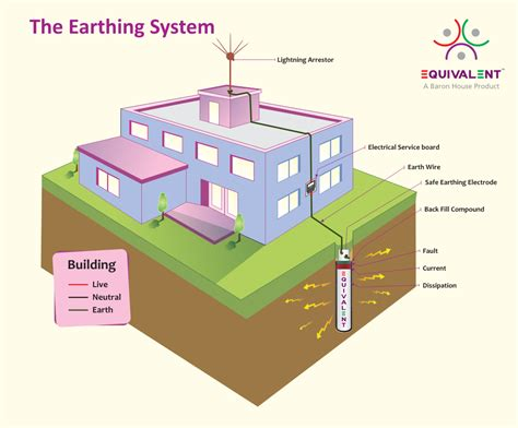 earthing in house wiring house earthing diagram wiring