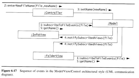 repository pattern search criteria oo sw engr system design i