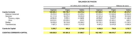 banco de espa a balanza de pagos el de a g g 243 mez plana balanza de pagos
