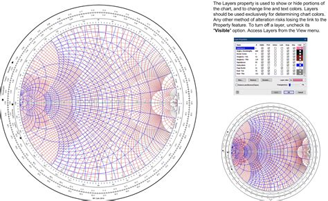 smith chart with scale color books rf microwave wireless analog block diagrams stencils