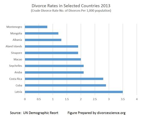 countries with highest divorce rates 2013 selected world divorce rates divorcescience