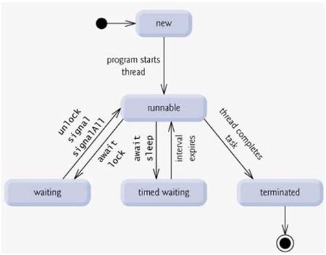 cycle of thread in java with diagram java thread cycle java tutorials c4learn