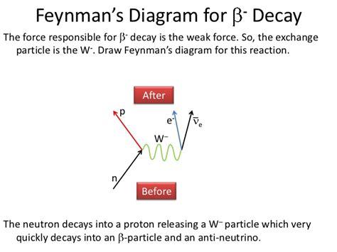 Feynman Diagram Drawer by Feynman Diagrams