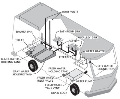 the ultimate guide to your rv s wastewater tanks how it all works how to dump them how to