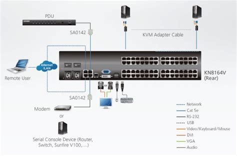 kvm switch connection diagram ip based kvm switch diagram ip get free image about