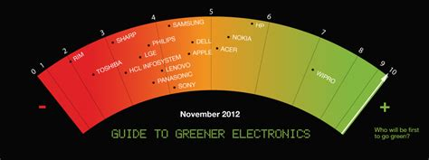 How To Detox From Electronics by Guide To Greener Electronics Greenpeace International