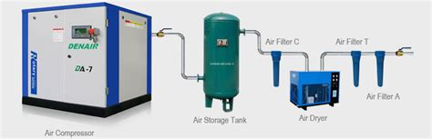 air compressor system installation guide air compressor industrial air compressors denair