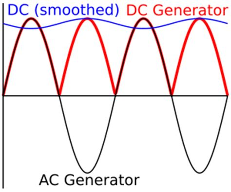 difference between capacitor in ac and dc difference between ac and dc generator the electrical portal