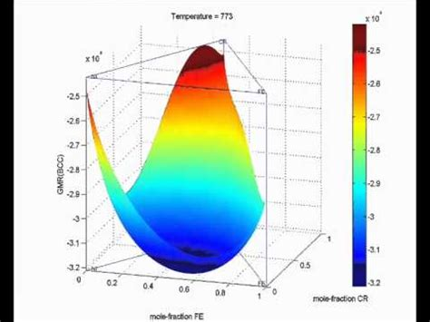thermocalc and matlab gibbs free energy mapping ternary system