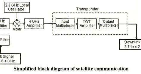 Electrical Topics Block Diagram Of Satellite