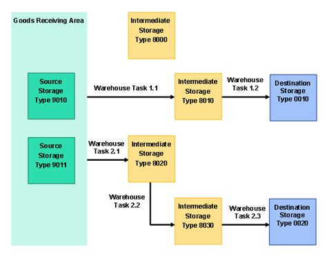 warehouse layout analysis understanding storage control in sap extended warehouse