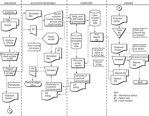 system flowchart exles 1000 images about flow charts on