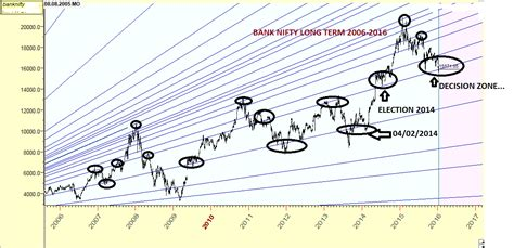 vr bank dgf learning the nifty bank nifty term angles updated